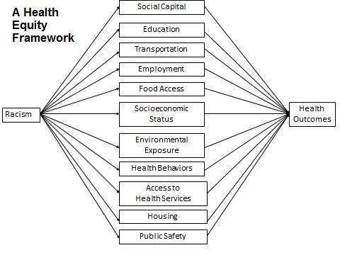 racism-health-outcomes